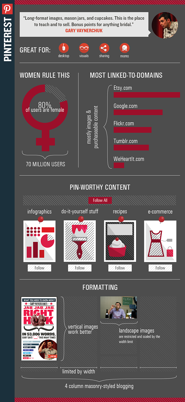 [Infographic] Pinterest Sells! Here's How to Do It